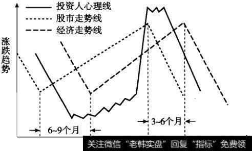 股市、经济、投资心理关系图
