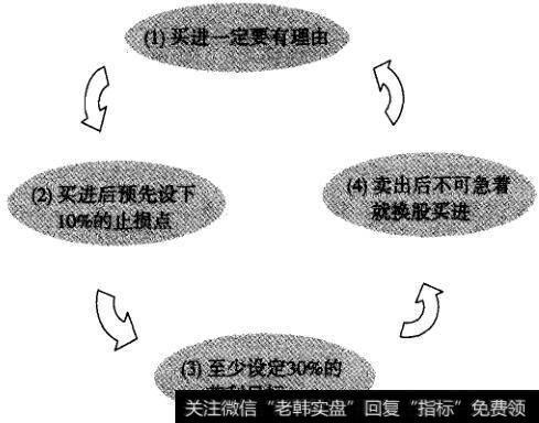 投资股票的4个黄金步骤是什么意思|投资股票的4个黄金步骤是什么