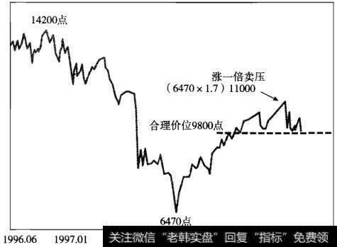 """【欧美股市全线收涨】欧美股市也有""""涨一倍卖压""""吗"""