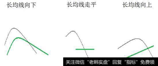 三种死叉时长调和向上,死叉时长调和走平,死叉时长调和落后于对手的