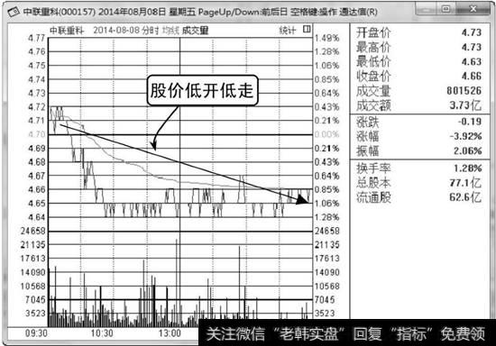 日元走势分时图_分时图走势分析;低开低走持续弱势