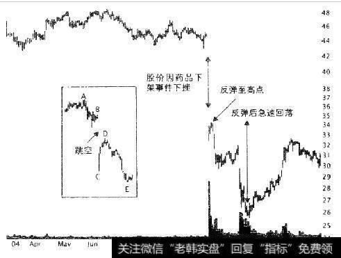 万络下架后默克公司股价在一天内下跌了28%。反弹仅仅几天后,继续下行。