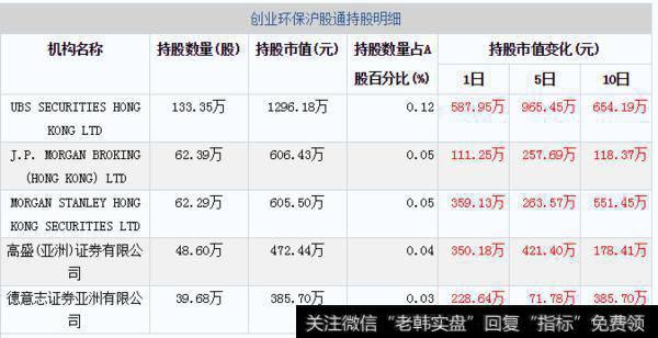 03月11日创业环保沪股通持股明细