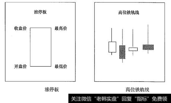 【标志的延续性】头部标志性K线组合;高位巨量涨停板及高位铁轨线组合形态