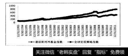 全球宏观对冲策略绩效优异,从最近5年的投资业绩上观察,全球宏观对冲基金的收益率远远超越标准普尔500指数,而超越的重要契机就在于2008年熊市,全球宏观对冲基金在熊市中的跌幅远远小于标准普尔指数,使得全球宏观对冲基金长期表现偏强,如图6.1所示。