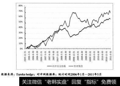 根据图8.3统计显示,管理期货CTA基金在2006年1月至2011年5月的长期表现略优于同期对冲基金指数。