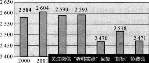 近年来全球黄金产量趋势图