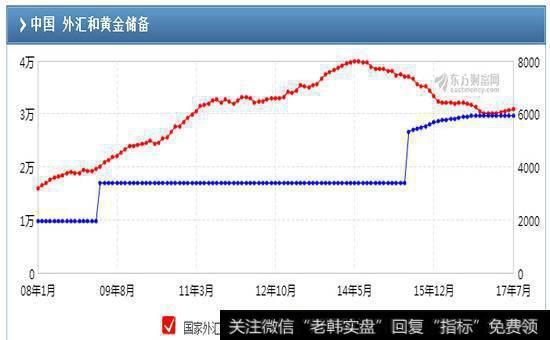 [11月份外汇储备]8月份外汇储备30915.3亿美元 连续第7个月上升(附解读)