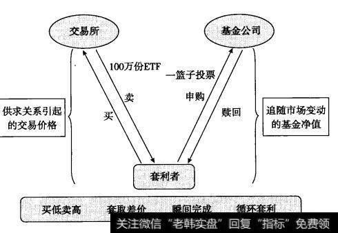ETF套利图例