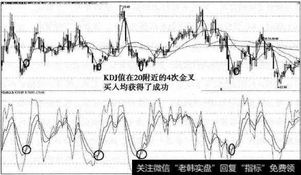 [日kdj金叉]日KDJ常規操盤法在實戰中的應用