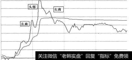 股票分时走势_典型的分时走势形态有哪些?
