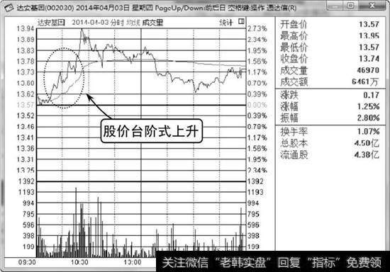 怎样看懂股票分时图_看懂分时图台阶式上升形态
