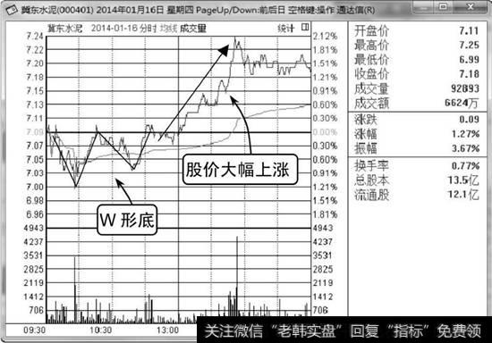 [怎样看懂股票分时图]看懂分时图分时线W形底