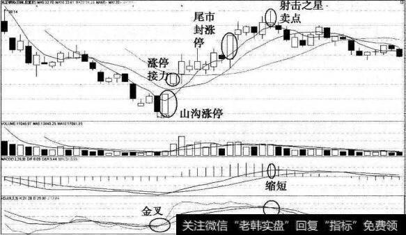 抓涨停板的简易方法|猎杀涨停板方法之山沟涨停猎马法则及其实战说明(一)