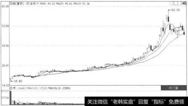沪深300成分股是什么?