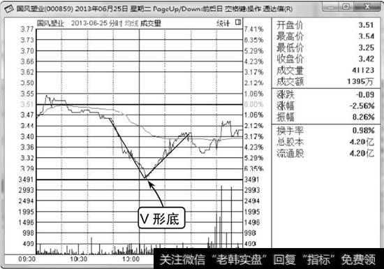 怎样看懂股票分时图_看懂分时图分时线V形底