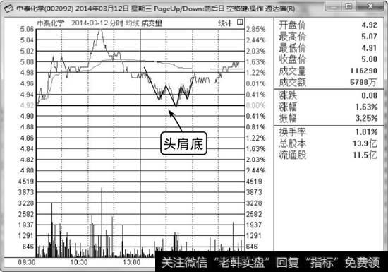 怎样看懂股票分时图|看懂分时图分时线头肩底