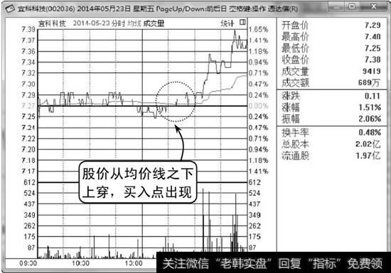 【分时图买卖点】分时图买入点:股价由下上穿均价线买入