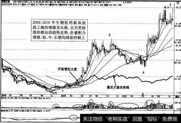 图3-56阶段领涨领头羊股票周K用图表示