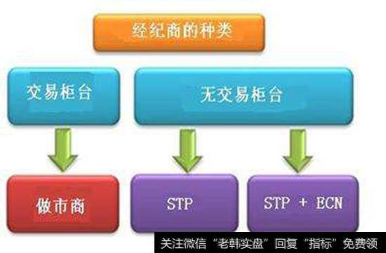 新三板做市商交易的好处是什么流程是怎样的