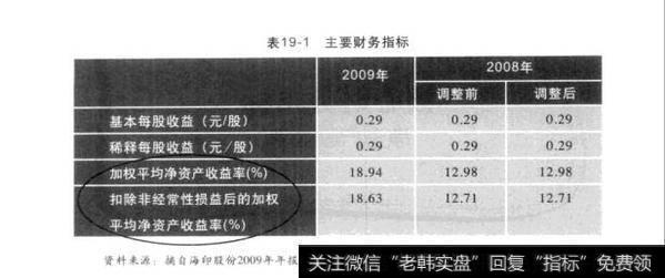 投資核心財務指標:凈資產收益率