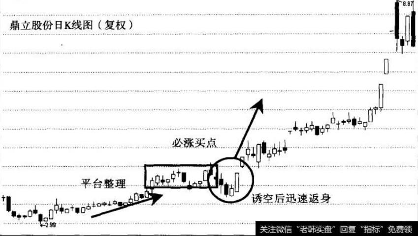 【诱空是什么意思】诱空公式的实战经典案例分析