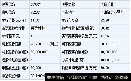 辰欣药业股票_辰欣药业和亚士创能9月19日申购指南(附打新攻略)
