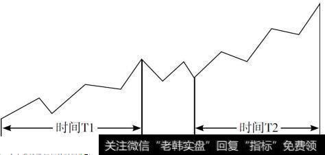 钉钉|顶底时空定量法则:时间对称定量法