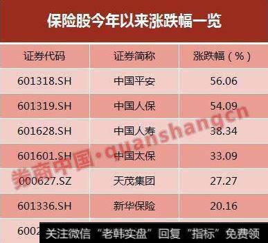 中国平安牛!每天净赚5亿多!半年业绩大增68% 977亿净利接近去年全年