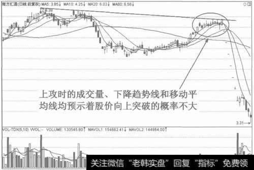 图20多种信号预示股价将疲软