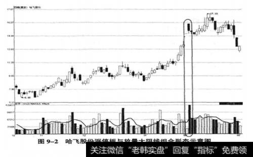 哈飞家畜(600038) 2008年10月24日至2003年3月2日时间的性情图