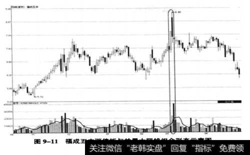 福成五丰(600965) 2009年10月15日至2011年4月30日时间的性情图
