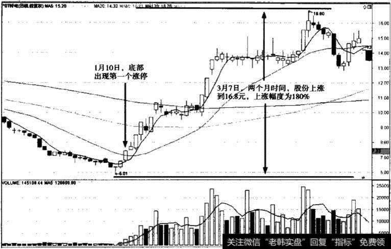 ST锌电股价排行榜