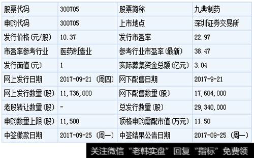 [九典制药股票]九典制药9月21日申购指南 顶格申购需配市值11.5万元