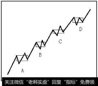 走势中枢A和B产生后,上涨走势随时结束都完美,但也可以继续产生同向的中枢C和D