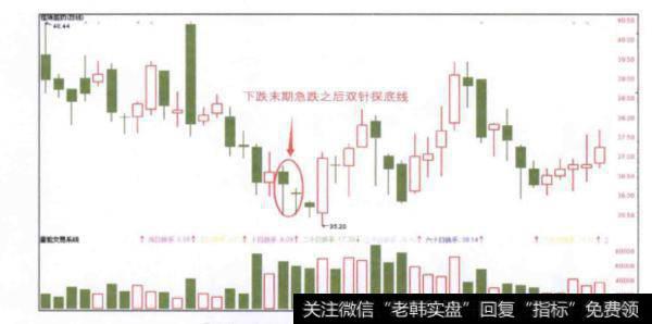 当股价下跌末期急跌之后出现双针探底线时投资者应该如何操作?