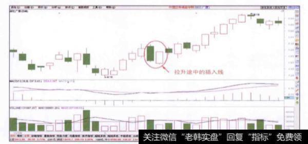 股價在拉升途中出現插入線時如何進行杠桿交易?