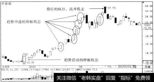 中青旅(600138) 2000年1-2月间趋势的强势运行状况