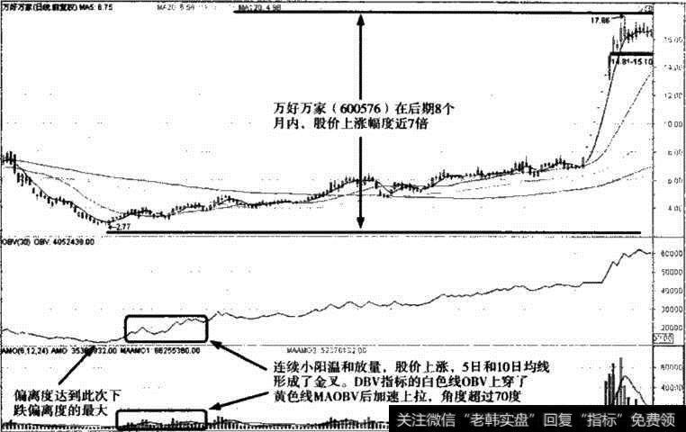 成交量底部買入信號——OBV指標底部買入信號