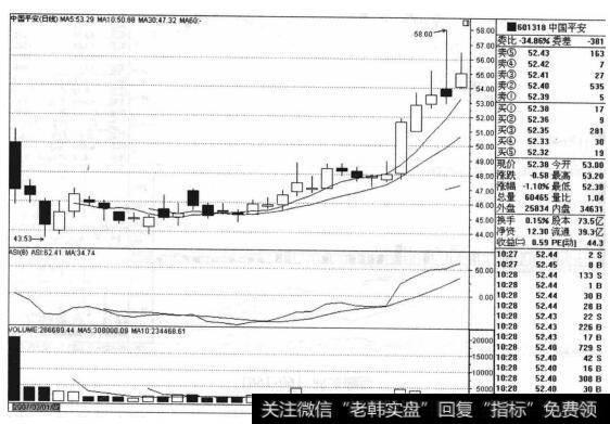 中国平安(601318)的股票趋势是什么样的?