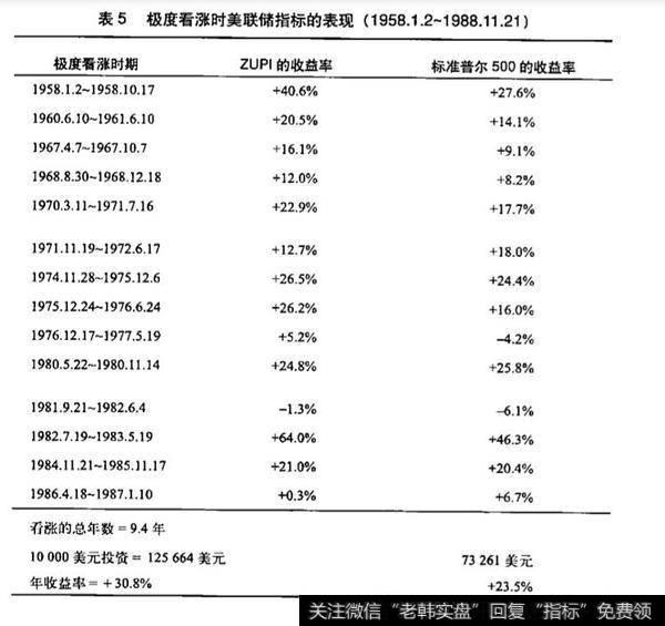[股票股票配资]什么是茨威格未加权价格