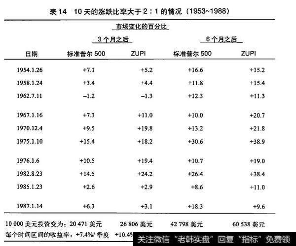 [场外股票配资]上涨/下跌指标是什么?有
