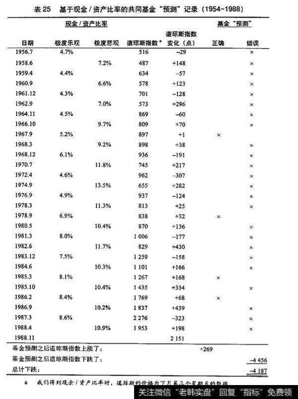 共同基金的现金/资产比率是什么?有什么影响?