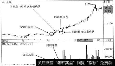 [股票杠杆配资]多头初升缩量的战法描述
