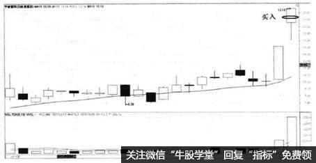 图7-1宁波富邦2011年4月日线买点提示图
