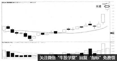 图7-11白云山A2009年11月买点提示图