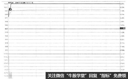 图7-12白云山A2009年II月2日分时走势买点提示图