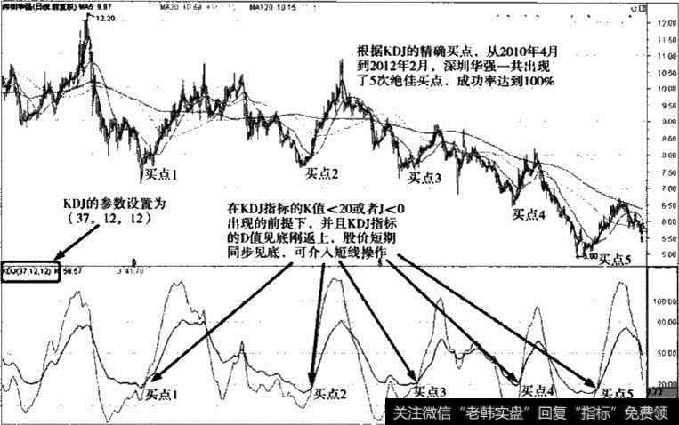 深圳华强KDJ报标参数调整图