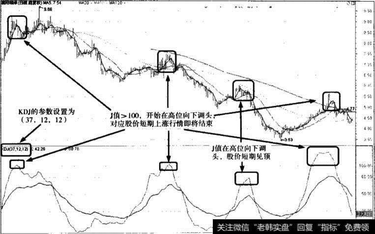 襄阳轴承KDJ指标参数调整图