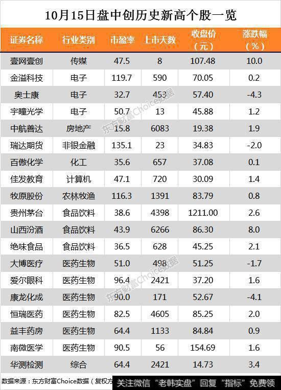 沪指跌0.56% 贵州茅台、恒瑞医药等19只个股盘中股价创历史新高